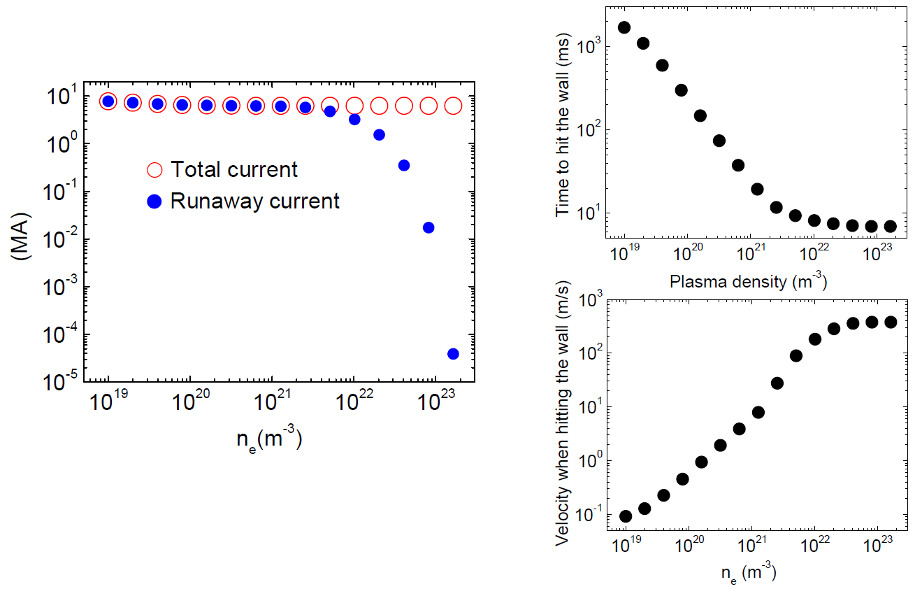 For a 15MA disruption in ITER: Left: Plasma current and runaway current at the time the plasma touches the wall as a function of density; Right: Vertical plasma velocity (bottom) at the time the plasma hits the wall and time to reach the wall (top). A runaway seed of 0.01 MA and an electron temperature Te = 5 eV are assumed.