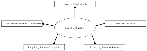 Five forces analysis: what it is, and how to use it