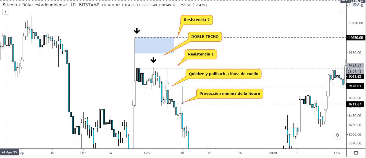 Double techo. Gráfico BTC USD, fuente TradingView. Curso de trading gratis para aprender desde cero.