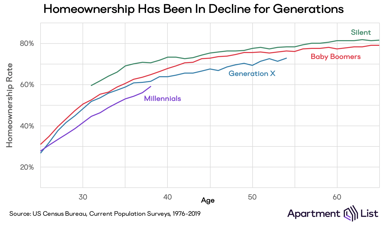 Chart showing age-adjusted homeownership for each of the last four generations. Rates are calculated from ages of 25 to 65, and across all ages, each generation's homeownership rate is lower than the one before it.