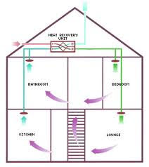 FTX system med byggsats 200-220-2 m2, 2- plan, utan isolering