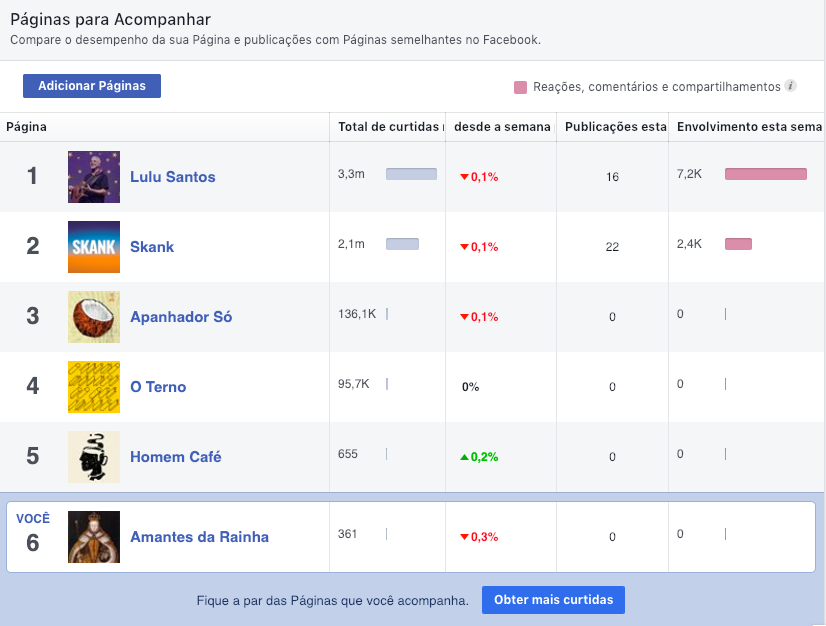 analise competitiva de redes sociais