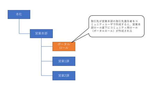 ポータルロールは取引先所有者が所属するロール直下に作成される