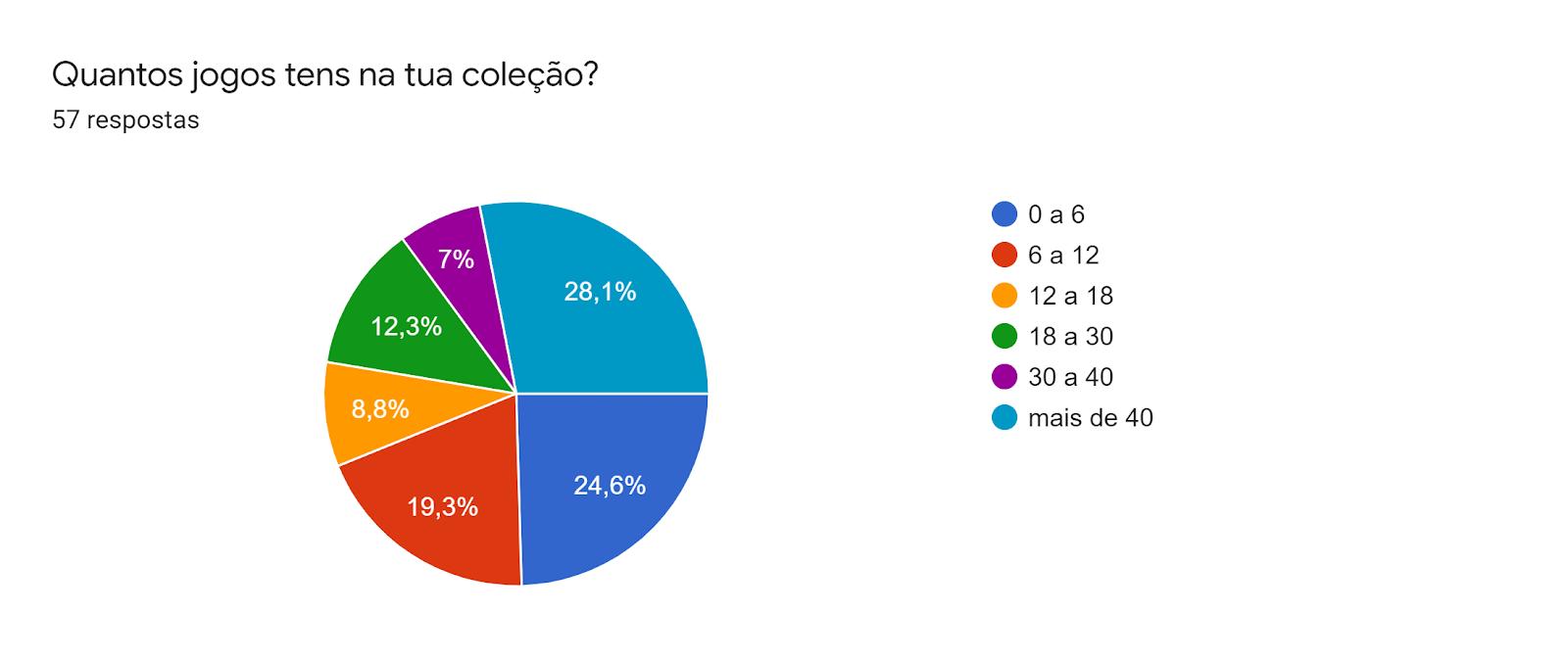 Gráfico de respostas do Formulários. Título da pergunta: Quantos jogos tens na tua coleção?. Número de respostas: 57 respostas.
