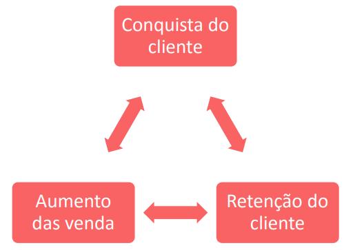 Relacionamento com o cliente!