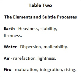 Integrating Western and Eastern Herbal Medicine - Table Two