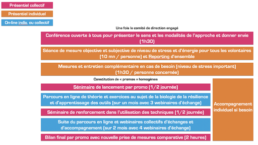 Programme #résilience