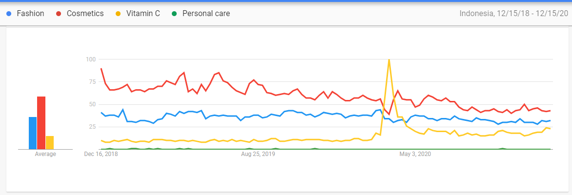 Google trends - Chart indicating Indonesian buyer's interest in health supplements