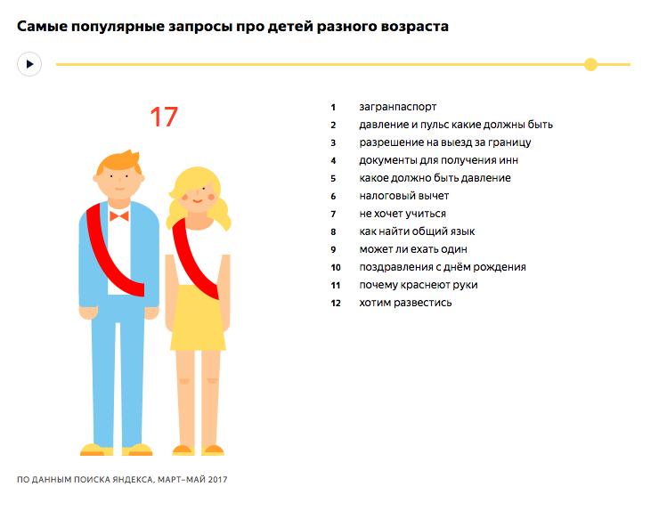Самые популярные запросы про детей 17 лет - исследование Яндекса