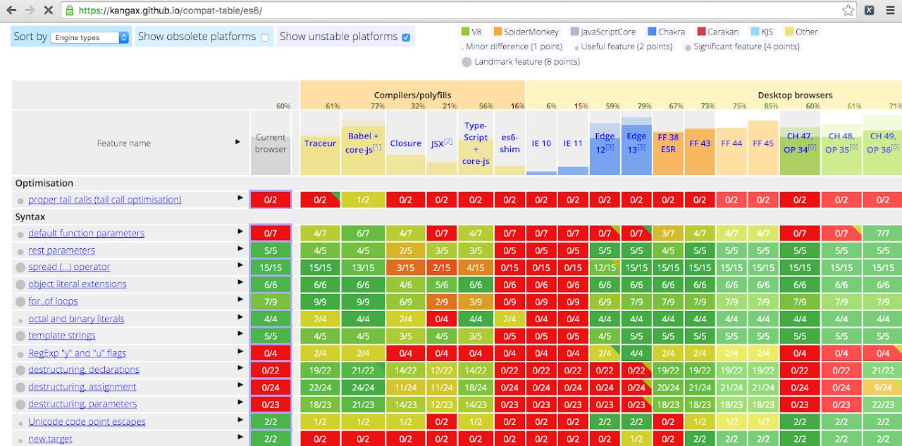 Dukungan ES6 di berbagai browser