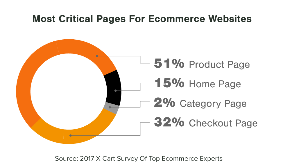 Ecommerce-Design-Most-Important-Pages[1].png