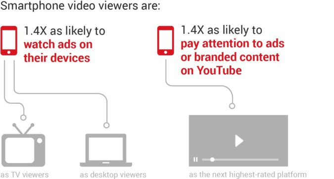 smartphone-video-viewer-preferences-google