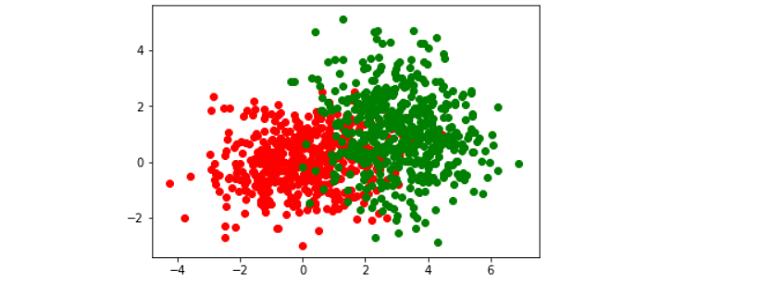 Visualization of the dataset using a python library called matplotlib.