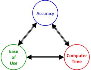 ANSYS - компромисс между простотой в использовании (выражаемой в объёме усилий, затраченных на настройку расчёта), точностью и длительностью расчета