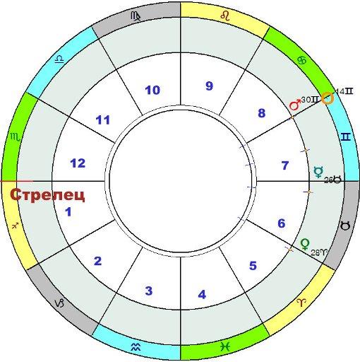 гороскоп стрелец