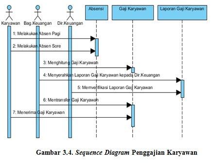 Si1114469120 widuri sequence diagram penggajian karyawan yang berjalan saat ini terdapat ccuart Images