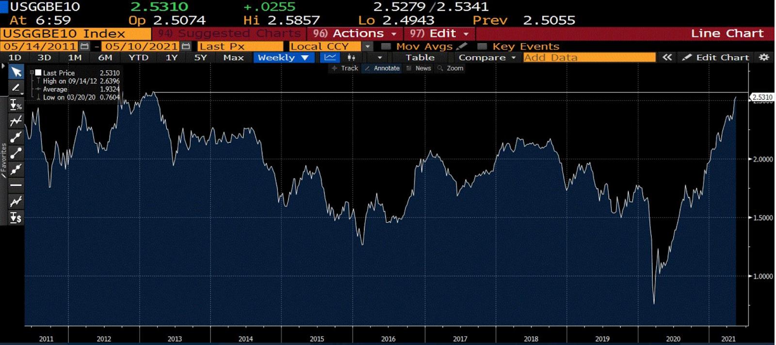 Gráfico mostra que o mercado também está fazendo seus cálculos e esperando uma aceleração da inflação. Dados de expectativa mostraram crescimento, assim como dados de inflação implícita nas taxas dos títulos indexados americanos.