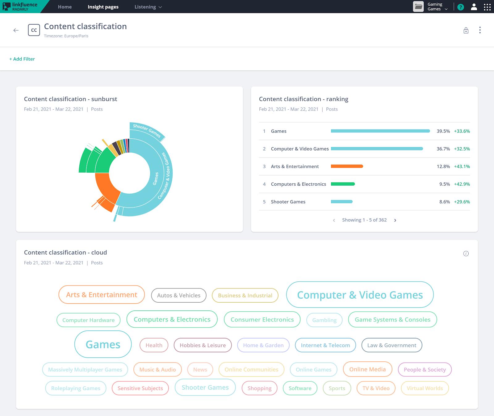 content-classification-platform