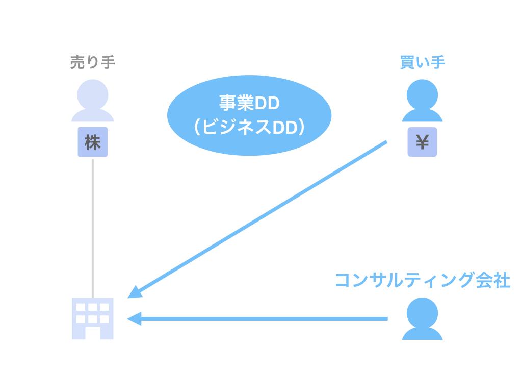 事業(ビジネス)DD:買い手・コンサルティング会社