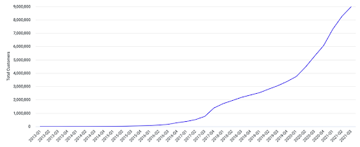 Luno's customer growth from 2013 to October 2021.