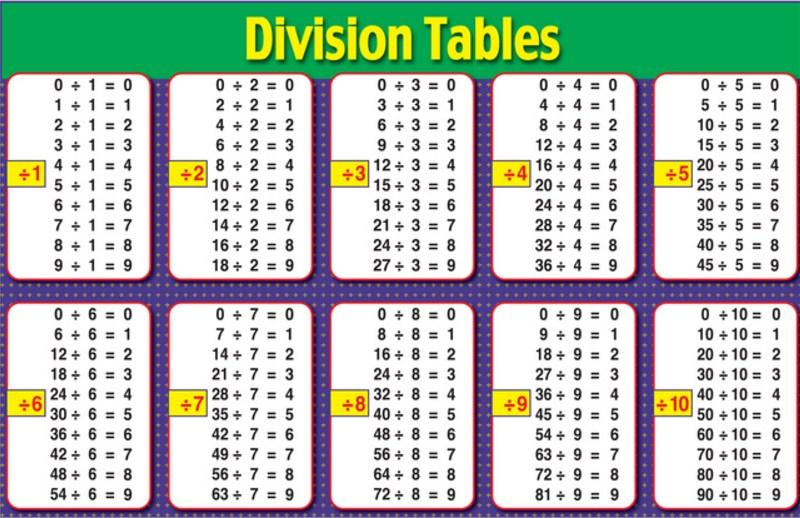 Printables Division Table math division table android apps on google play screenshot
