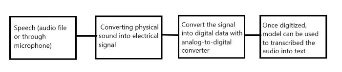 Figure   speech to text conversion   speech to text conversion