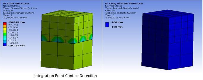 ANSYS Использование в качестве точек для расчёта контактного взаимодействия (Contact Detection Point) точек интегрирования (рисунок слева) и точек, построенных по спроецированной поверхности (рисунок справа)
