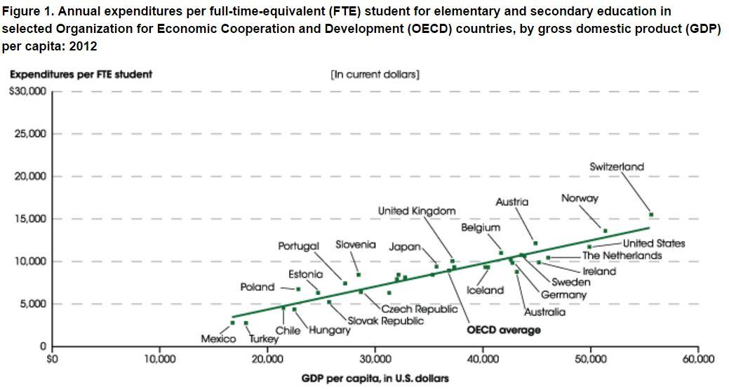 NCES graph.JPG