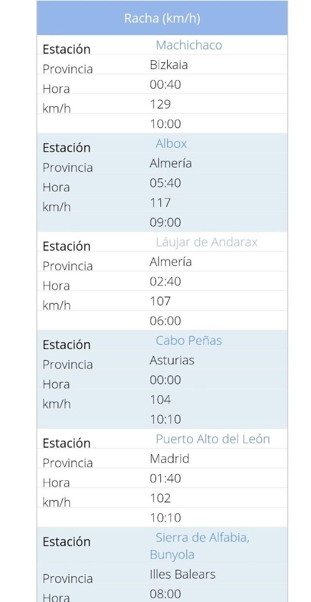 Los municipios con las rachas de viento más fuertes.