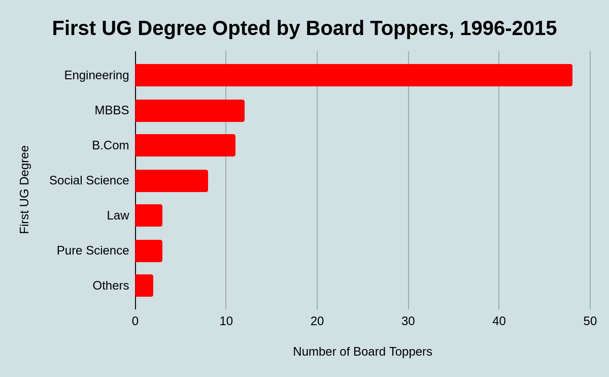 First UG Degree Chosen by Board Toppers