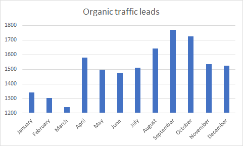 Bar graph showing organic traffic leads by month.