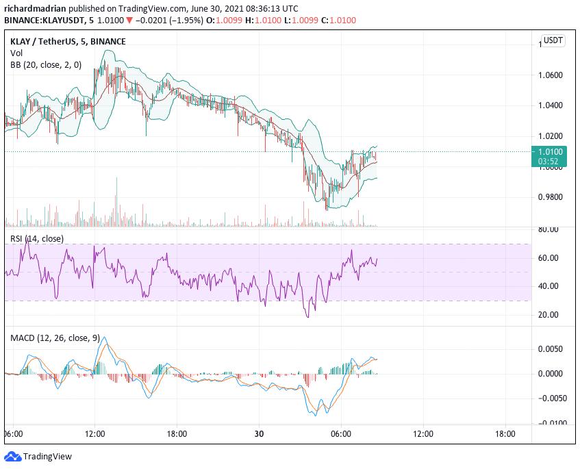 Klaytn price analysis