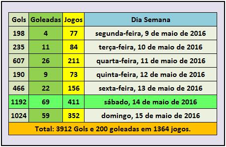 Goleadas do Futebol entre 9 e 15 de Maio de 2016
