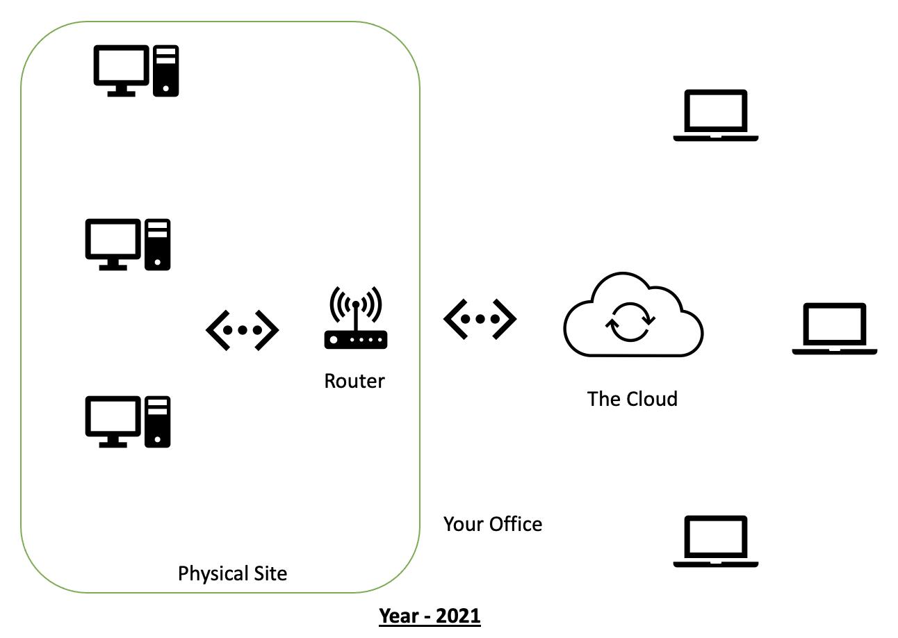 Visual image of cloud computing in 2021