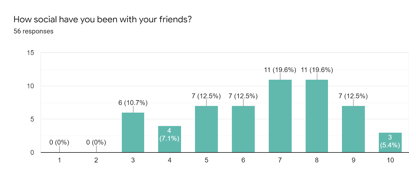 Forms response chart. Question title: How social have you been with your friends?. Number of responses: 56 responses.