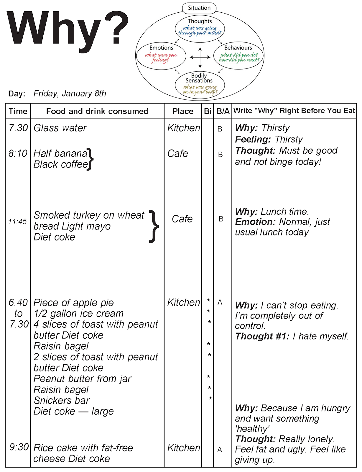 food journal with CBT