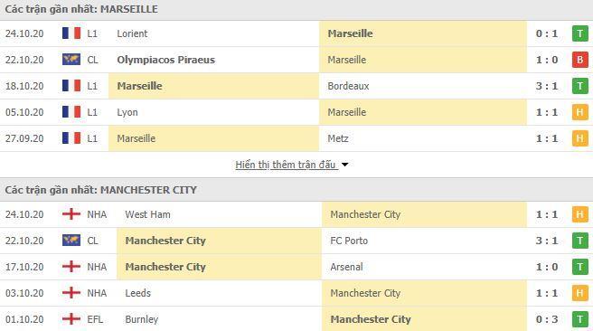 Lịch sử thi đấu Marseille vs Man City