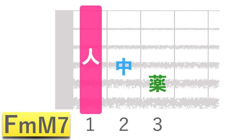 ギターコードFmM7エフマイナーメジャーセブンの押さえかたダイアグラム表