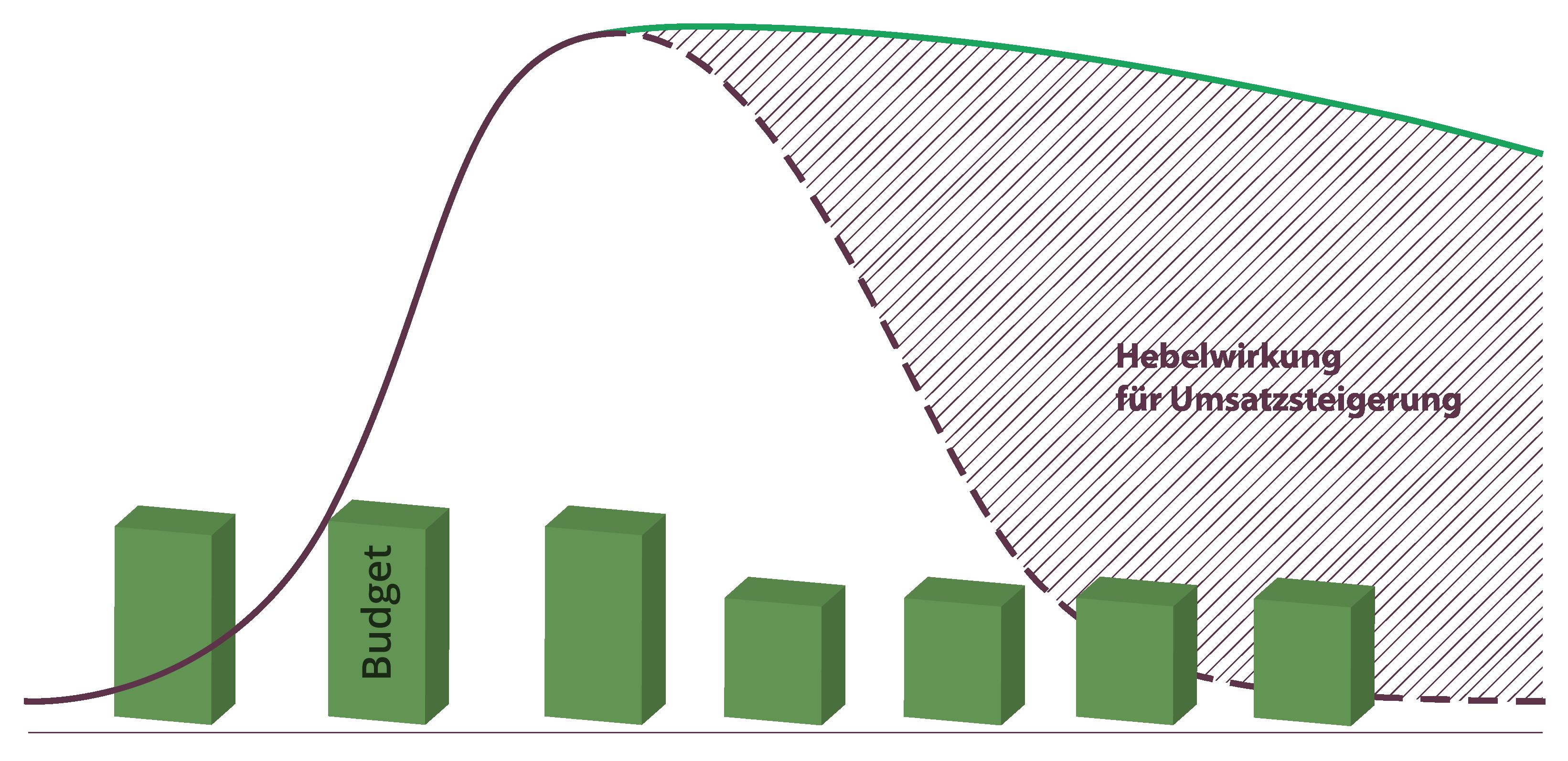 Hebelwirkung für Umsatzsteigerung