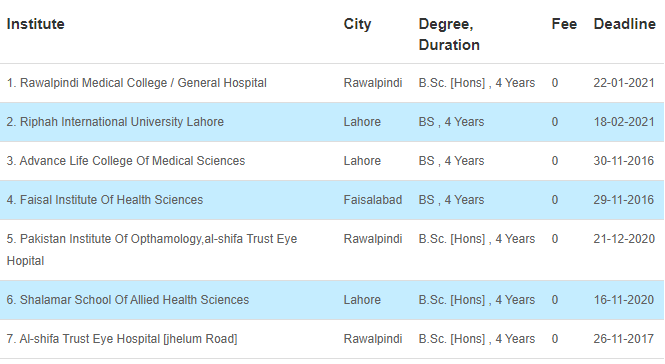 34 Medical Fields After FSC That Can Be Chosen By The Students 8 - Daily Medicos