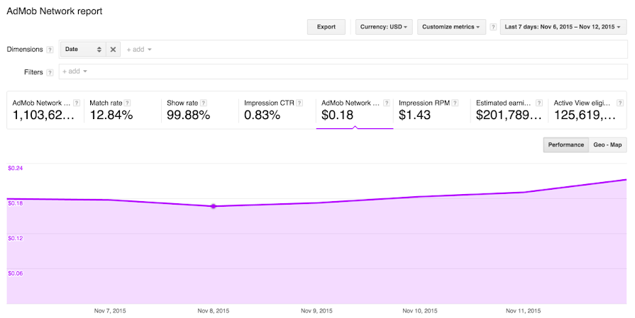 Screenshot of the AdMob Network report showing the number of total impressions (in pink) over a date range.