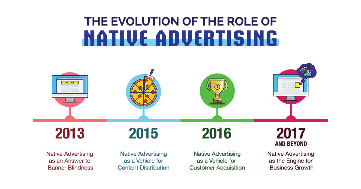 An image showing the evolution of the role of native advertising from 2013 through to 2017 and beyond.2013 - Native advertising as an answer to banner blindness2015 - Native advertising as a vehicle for content distribution2016 - Native advertising as a vehicle for customer acquisition2017 and beyond - Native advertising as the engine for business growth.