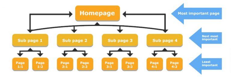 8 рекомендаций по выводу старых страниц в топ поиска - распределение веса с главной страницы на внутренние