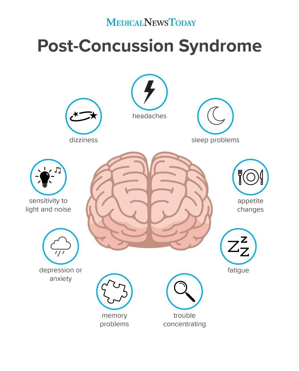 Post-concussion syndrome: Symptoms, treatment, and outlook