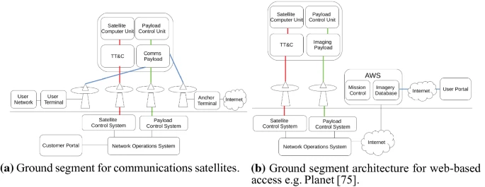Ground segment architectures. Red lines represent satellite TT&C communications, green lines represent payload control communications, and blue lines represent the link between two users of the communication service. Black lines represent terrestrial networking links