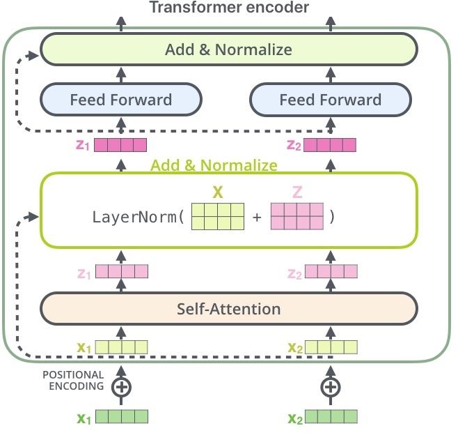 rappresentazione della Tecnologia Transformer