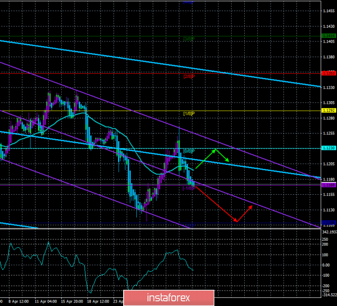 "EUR/USD. May 3. The trading system ""Regression Channels"". An important day for the US currency"