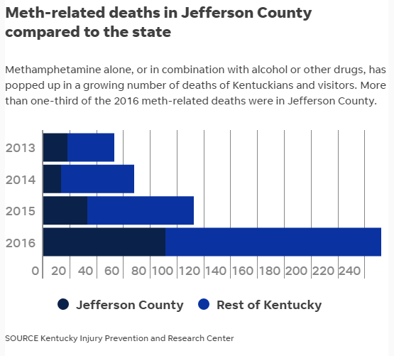 A bar chart showing the amount of Meth related deaths in different parts of Kentucky.