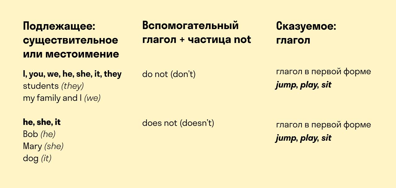формула отрицательного предложения
