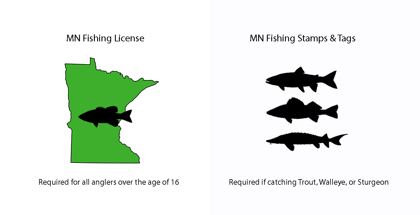 Getting a Minnesota Fishing License: A Quick Guide